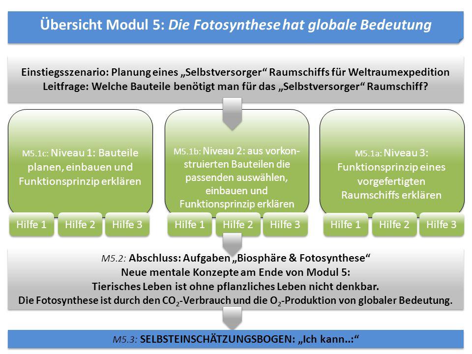 Übersicht Modul 5: Die Fotosynthese hat globale Bedeutung M5.1b: Niveau 2: aus vorkon- struierten Bauteilen die passenden auswählen, einbauen und Funk