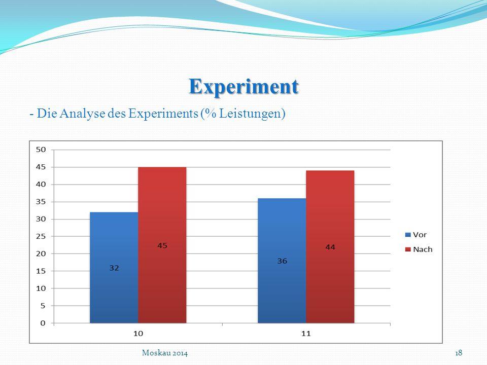Experiment - Die Analyse des Experiments (% Leistungen) Moskau 201418