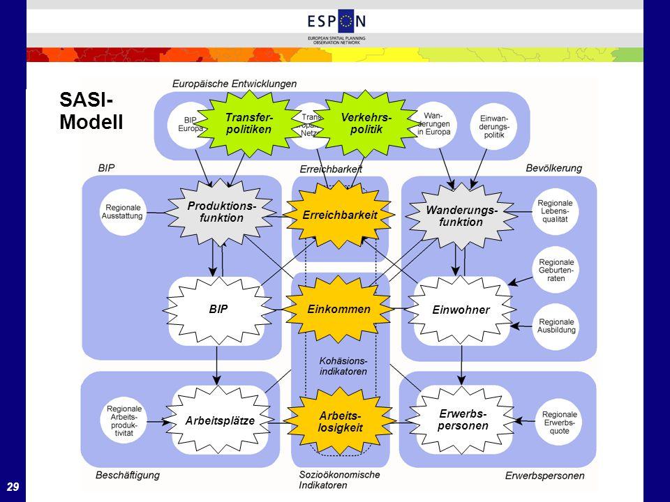 29 BIP Erreichbarkeit Produktions- funktion Arbeitsplätze Wanderungs- funktion Einwohner Einkommen Erwerbs- personen Arbeits- losigkeit SASI- Modell
