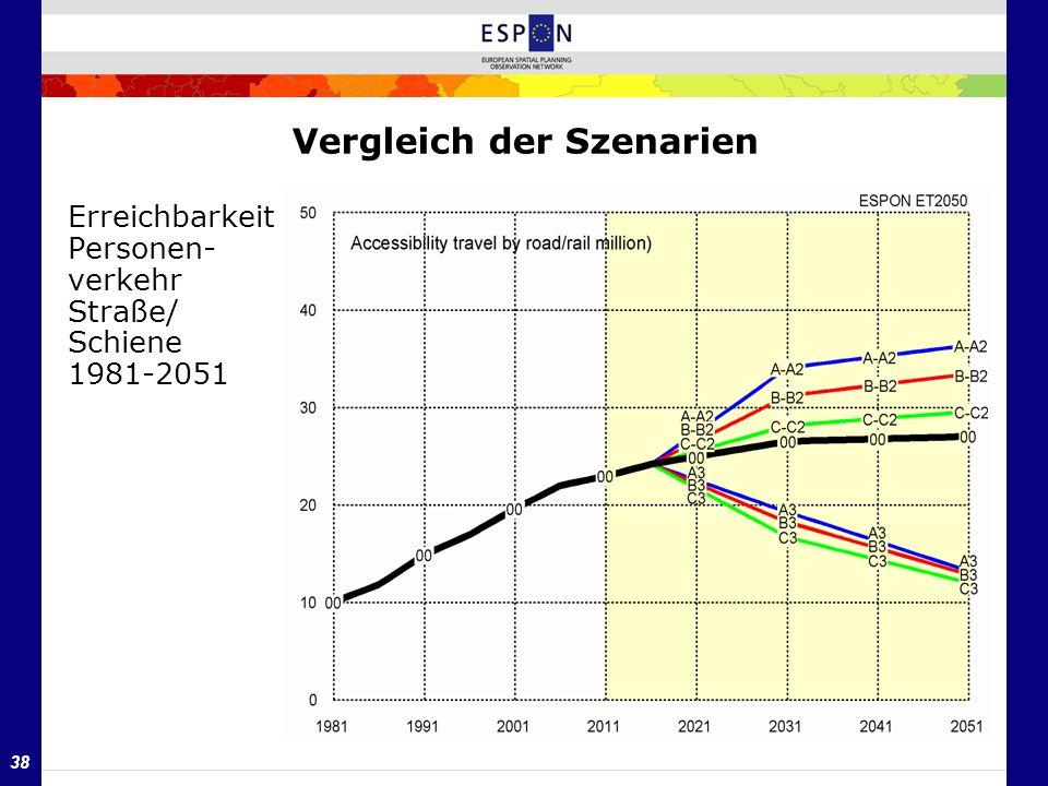 38 Vergleich der Szenarien Erreichbarkeit Personen- verkehr Straße/ Schiene 1981-2051