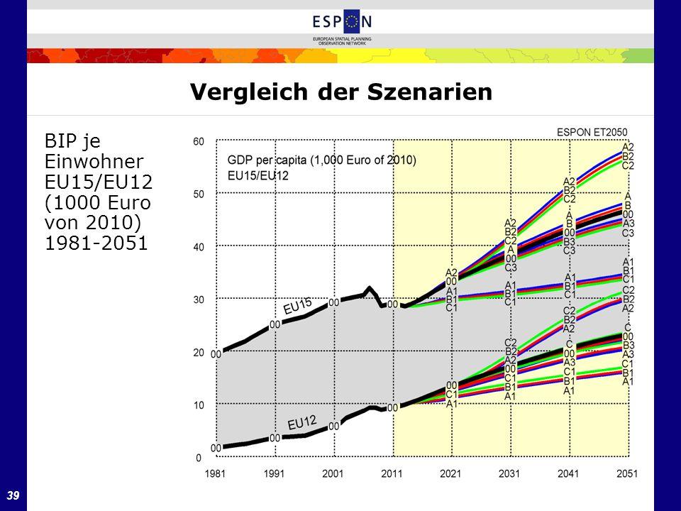 39 Vergleich der Szenarien BIP je Einwohner EU15/EU12 (1000 Euro von 2010) 1981-2051