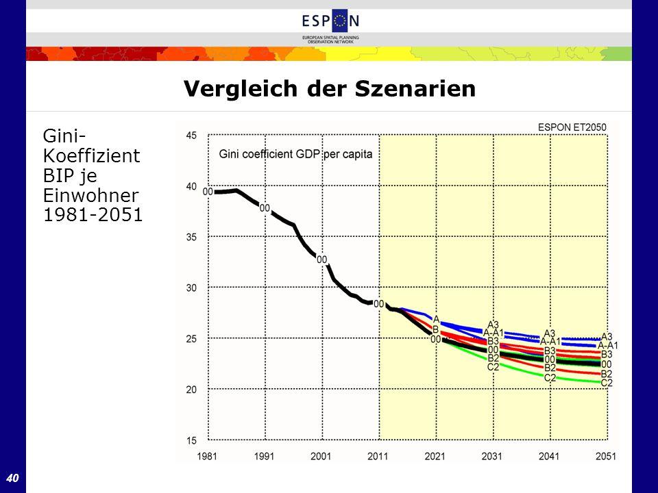 40 Vergleich der Szenarien Gini- Koeffizient BIP je Einwohner 1981-2051