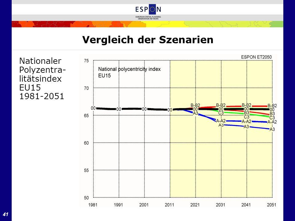 41 Vergleich der Szenarien Nationaler Polyzentra- litätsindex EU15 1981-2051