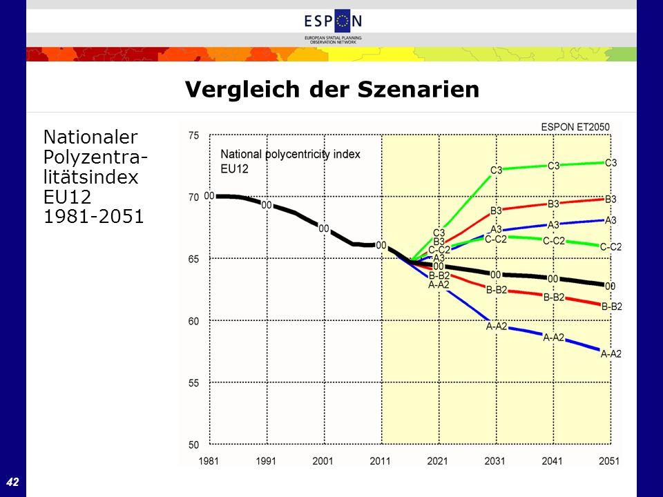42 Vergleich der Szenarien Nationaler Polyzentra- litätsindex EU12 1981-2051