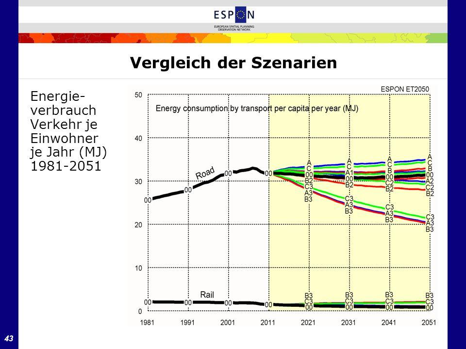 43 Vergleich der Szenarien Energie- verbrauch Verkehr je Einwohner je Jahr (MJ) 1981-2051
