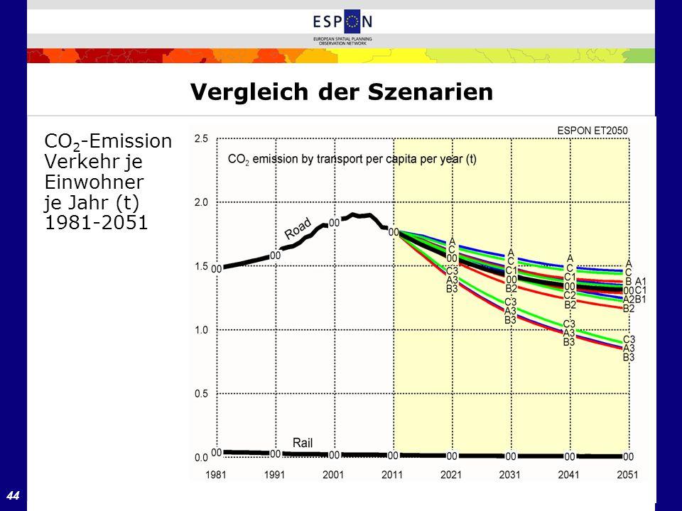 44 Vergleich der Szenarien CO 2 -Emission Verkehr je Einwohner je Jahr (t) 1981-2051