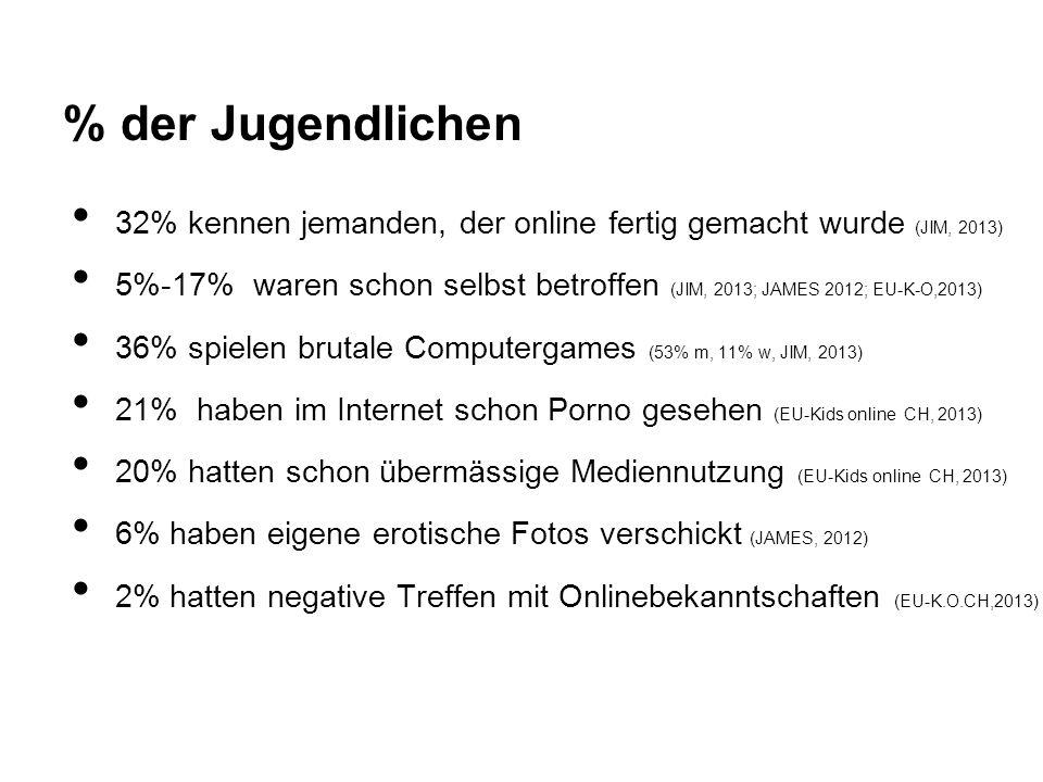 % der Jugendlichen 32% kennen jemanden, der online fertig gemacht wurde (JIM, 2013) 5%-17% waren schon selbst betroffen (JIM, 2013; JAMES 2012; EU-K-O