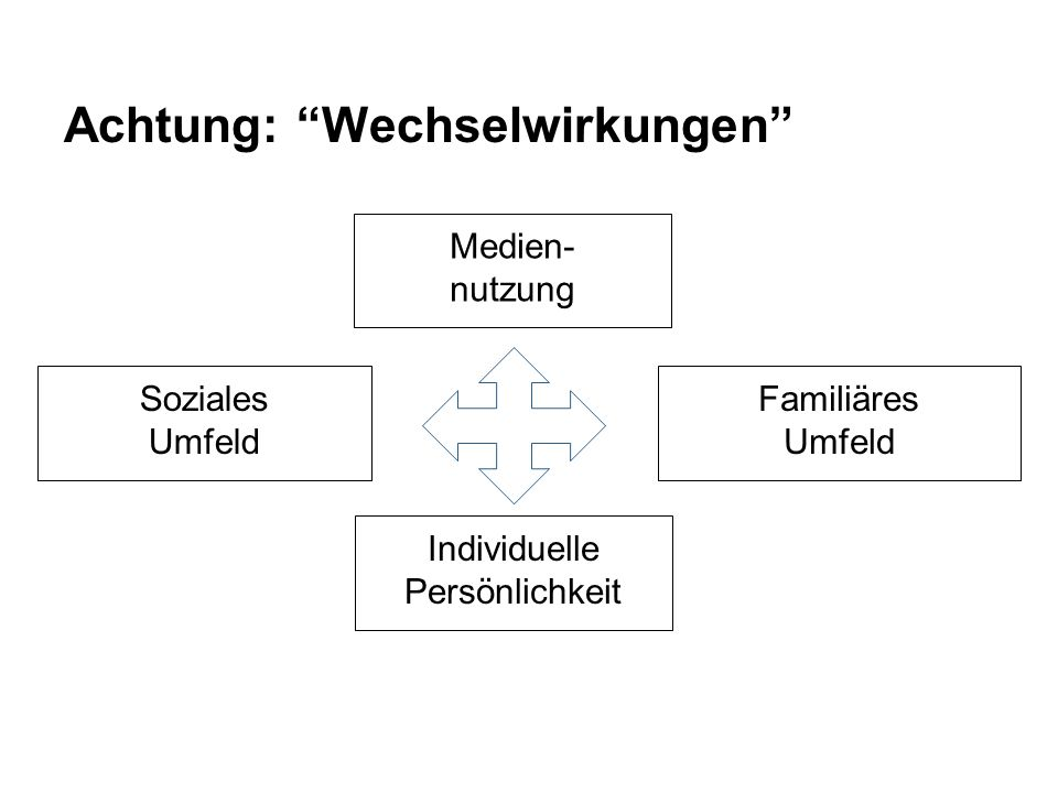 """Achtung: """"Wechselwirkungen"""" Soziales Umfeld Familiäres Umfeld Individuelle Persönlichkeit Medien- nutzung"""