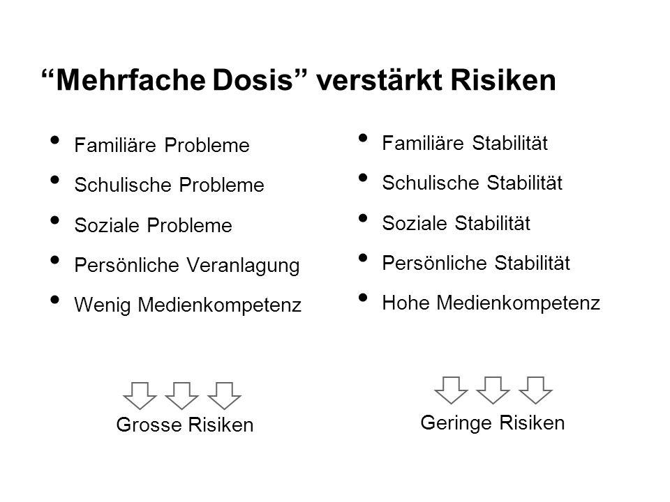 """""""Mehrfache Dosis"""" verstärkt Risiken Familiäre Probleme Schulische Probleme Soziale Probleme Persönliche Veranlagung Wenig Medienkompetenz Grosse Risik"""