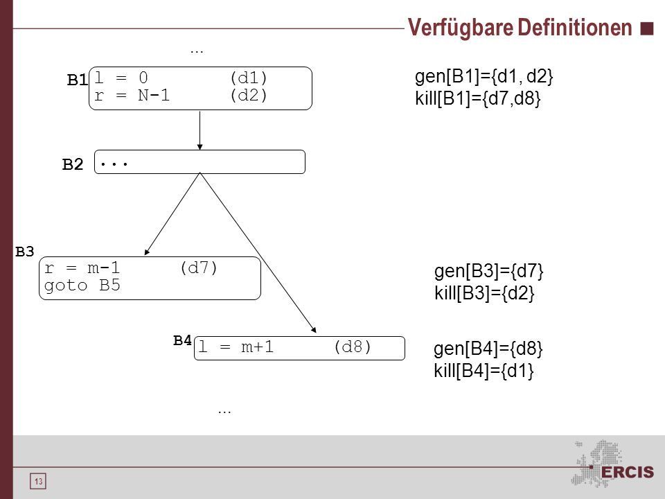 13 Verfügbare Definitionen l = 0(d1) r = N-1(d2) l = m+1(d8) r = m-1(d7) goto B5 B1 B3 B4 gen[B1]={d1, d2} kill[B1]={d7,d8} gen[B3]={d7} kill[B3]={d2} gen[B4]={d8} kill[B4]={d1}...