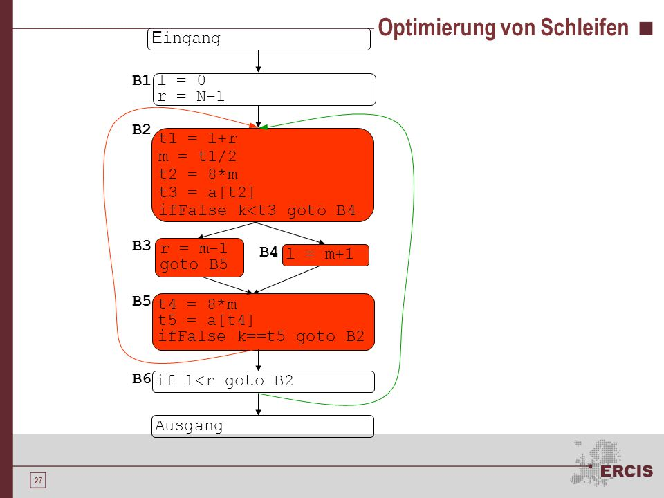 27 Optimierung von Schleifen E ingang l = 0 r = N-1 t1 = l+r m = t1/2 t2 = 8*m t3 = a[t2] ifFalse k<t3 goto B4 Ausgang l = m+1 r = m-1 goto B5 if l<r goto B2 t4 = 8*m t5 = a[t4] ifFalse k==t5 goto B2 B1 B2 B3 B4 B5 B6
