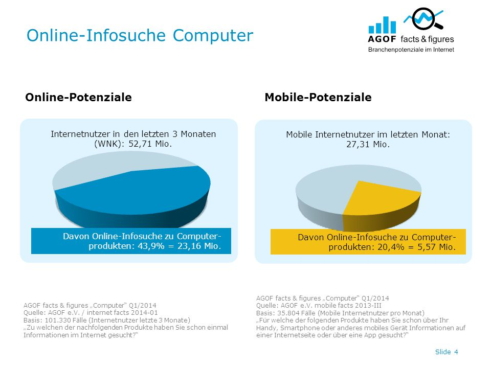 Online-Infosuche Computer Slide 4 Internetnutzer in den letzten 3 Monaten (WNK): 52,71 Mio. Davon Online-Infosuche zu Computer- produkten: 20,4% = 5,5
