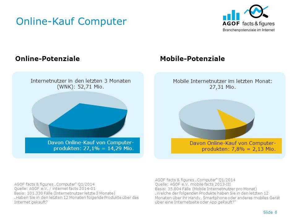 Online-Kauf Computer Slide 6 Internetnutzer in den letzten 3 Monaten (WNK): 52,71 Mio. Davon Online-Kauf von Computer- produkten: 7,8% = 2,13 Mio. Mob