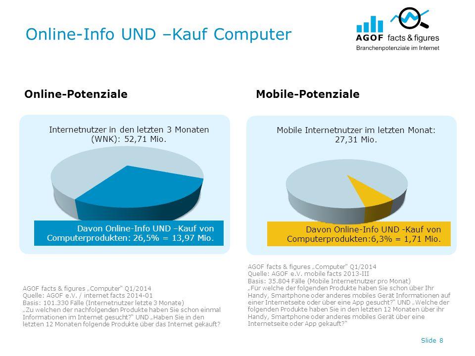 Online-Info UND –Kauf Computer Slide 8 Internetnutzer in den letzten 3 Monaten (WNK): 52,71 Mio. Davon Online-Info UND -Kauf von Computerprodukten:6,3