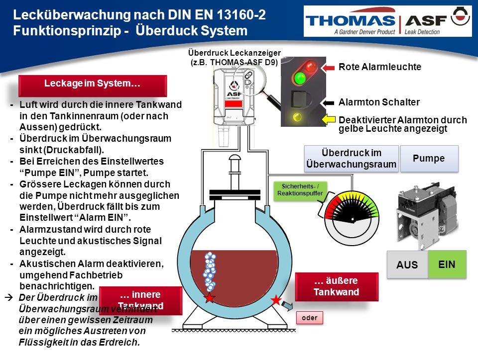 … äußere Tankwand oder Pumpe Überdruck im Überwachungsraum AUS EIN AUS EIN Leckage im System… -Luft wird durch die innere Tankwand in den Tankinnenrau