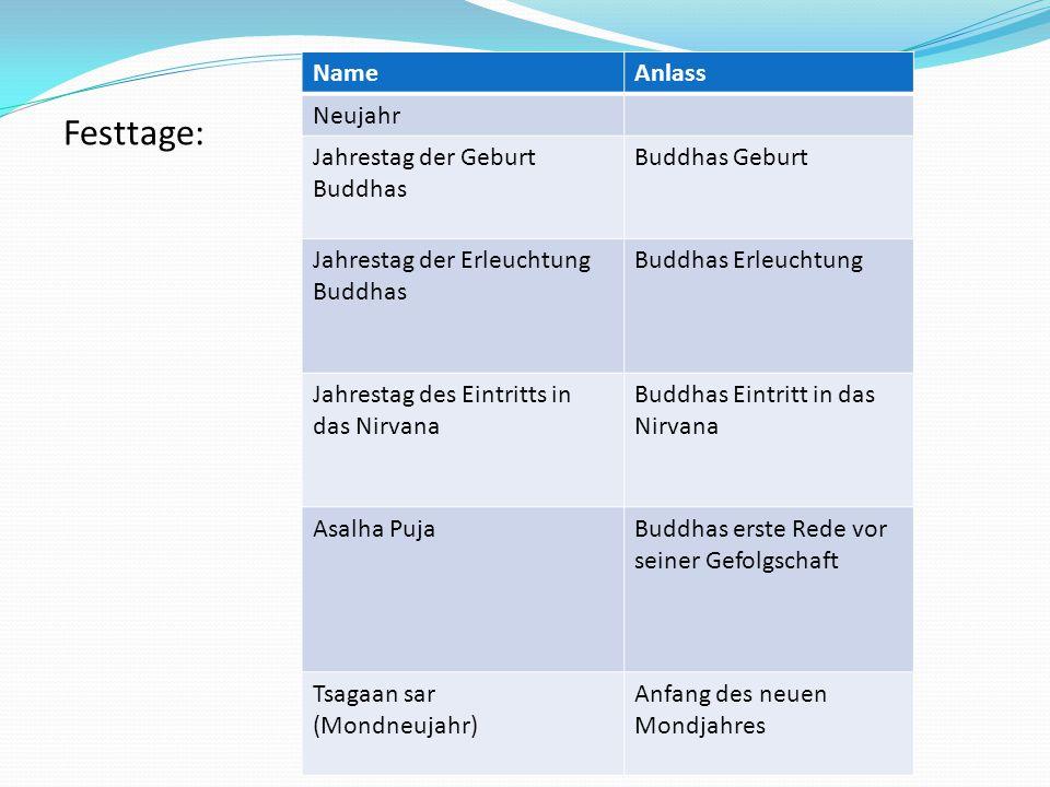 Festtage: NameAnlass Neujahr Jahrestag der Geburt Buddhas Buddhas Geburt Jahrestag der Erleuchtung Buddhas Buddhas Erleuchtung Jahrestag des Eintritts