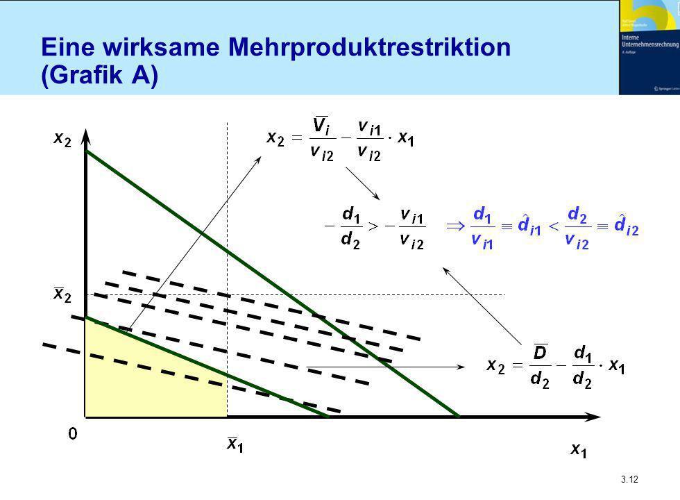 3.12 Eine wirksame Mehrproduktrestriktion (Grafik A)