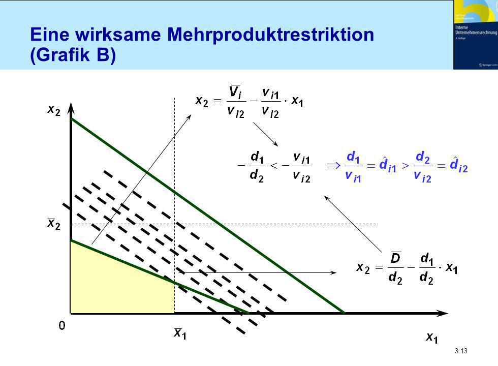 3.13 Eine wirksame Mehrproduktrestriktion (Grafik B)