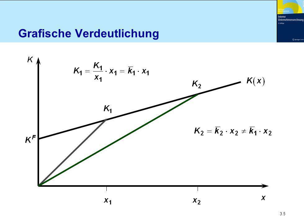3.6 Restriktionstypen n Inhaltliche Ausrichtung Beschaffung Produktion Absatz (etc.) n Gleichungen oder Ungleichungen n Grundsätzlich auch in nichtlinearer Form möglich n Wichtige Differenzierung nach der Wirksamkeit von Einproduktrestriktionen Mehrproduktrestriktionen