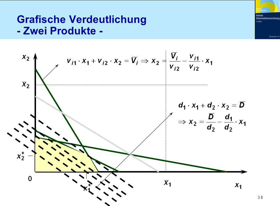 3.39 Nichtlineare Ansätze Besonderheiten n Optimum muss keine Randlösung sein n Eine wirksame Mehrproduktrestriktion Rangfolge gemäß spezifischer Grenzdeckungsbeiträge Diese SGD sind aber variabel Zuordnung daher unter Berücksichtigung sowohl der  Absatzobergrenzen, als auch der  SGD nachfolgender Produkte Ggf.