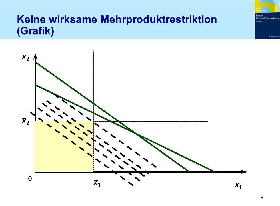 3.20 Stückweise lineare Deckungsbeiträge - progressiv (2) - n Je mehr Kapazität vorhanden, desto günstiger wird im Durchschnitt Produktart 1 n Kritischer Mittelvorrat