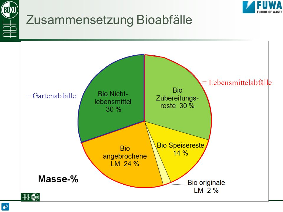 Zusammensetzung Bioabfälle = Gartenabfälle = Lebensmittelabfälle