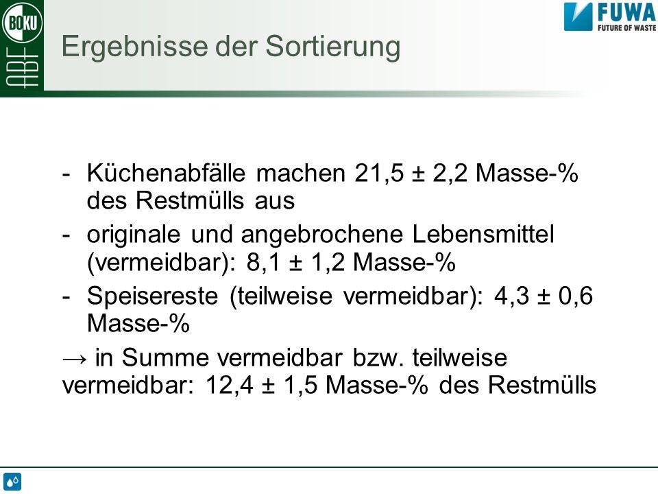 Ergebnisse der Sortierung -Küchenabfälle machen 21,5 ± 2,2 Masse-% des Restmülls aus -originale und angebrochene Lebensmittel (vermeidbar): 8,1 ± 1,2 Masse-% -Speisereste (teilweise vermeidbar): 4,3 ± 0,6 Masse-% → in Summe vermeidbar bzw.