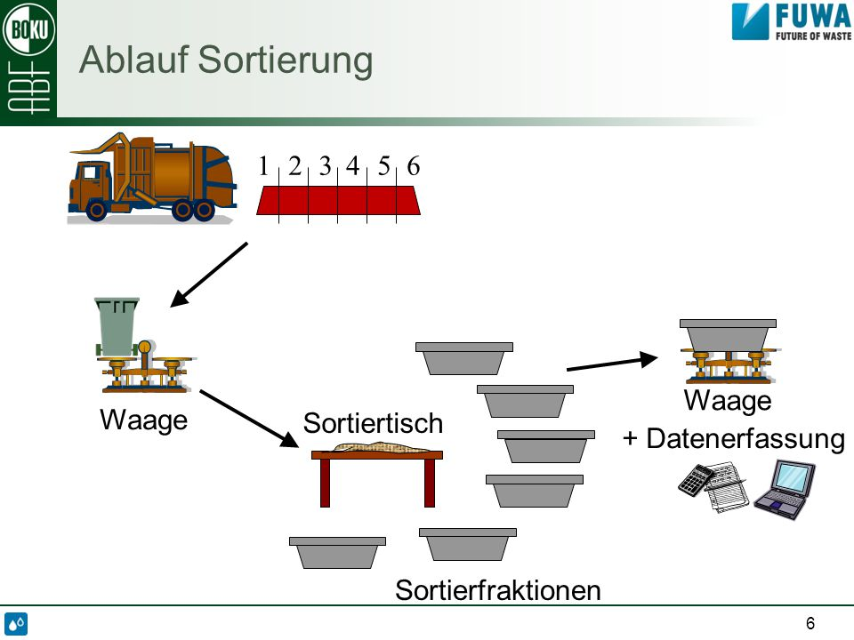 Ergebnisse der Sortierung -es wurden 6 Sammelfahrzeuge analysiert -3 mit Restmüll aus Jihlava -3 mit Restmüll aus der ländlichen Umgebung -insgesamt 3.700 kg Restmüll sortiert