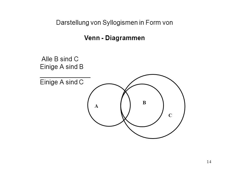 14 Alle B sind C Einige A sind B ______________ Einige A sind C B C A Darstellung von Syllogismen in Form von Venn - Diagrammen