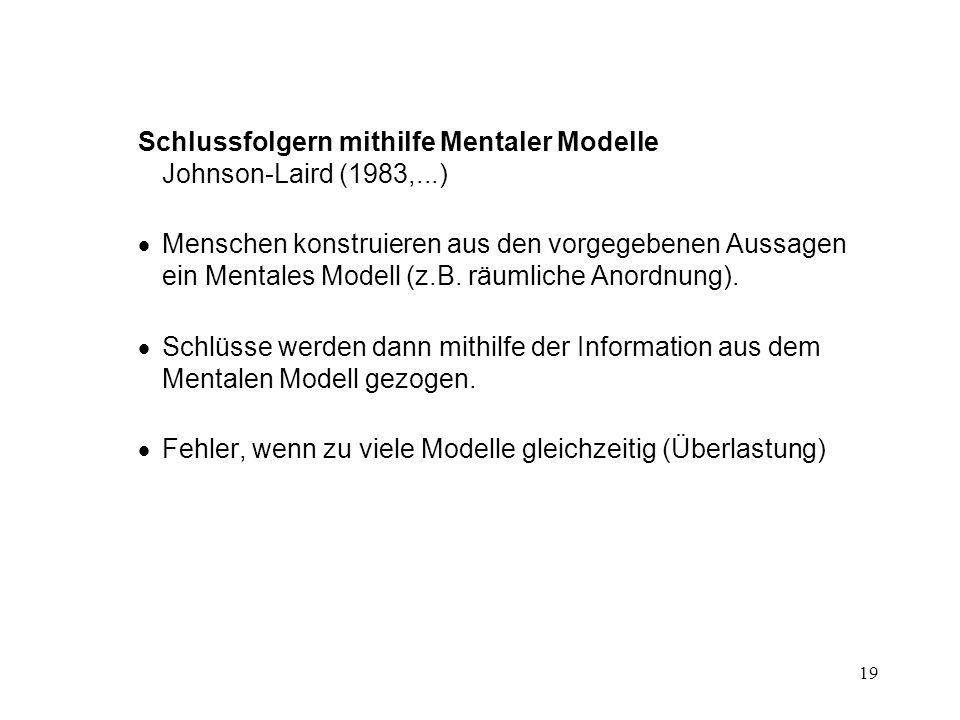 19 Schlussfolgern mithilfe Mentaler Modelle Johnson-Laird (1983,...)  Menschen konstruieren aus den vorgegebenen Aussagen ein Mentales Modell (z.B.