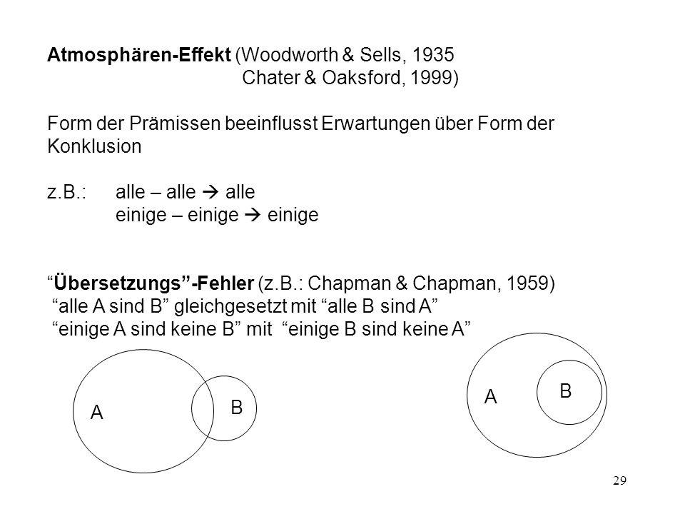 29 Atmosphären-Effekt (Woodworth & Sells, 1935 Chater & Oaksford, 1999) Form der Prämissen beeinflusst Erwartungen über Form der Konklusion z.B.: alle – alle  alle einige – einige  einige Übersetzungs -Fehler (z.B.: Chapman & Chapman, 1959) alle A sind B gleichgesetzt mit alle B sind A einige A sind keine B mit einige B sind keine A B AA B