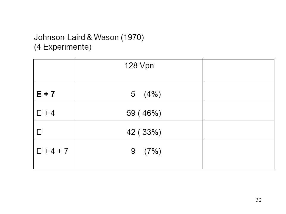 32 Johnson-Laird & Wason (1970) (4 Experimente) 128 Vpn E + 7 5 (4%) E + 4 59 ( 46%) E 42 ( 33%) E + 4 + 7 9 (7%)
