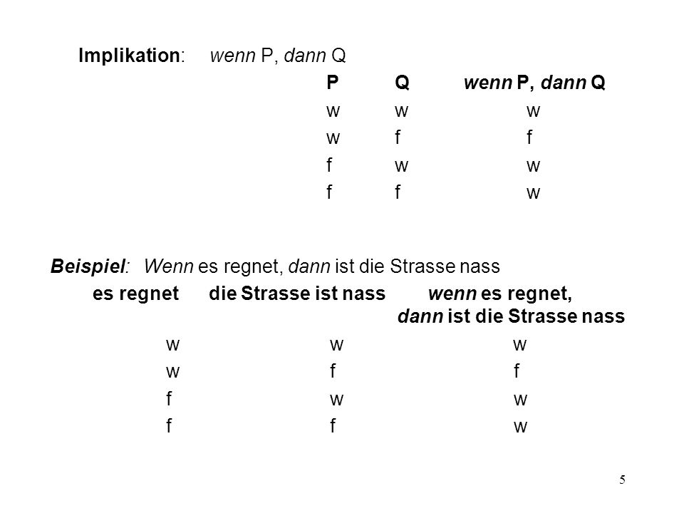 5 Beispiel: Wenn es regnet, dann ist die Strasse nass es regnet die Strasse ist nass wenn es regnet, dann ist die Strasse nass w w w w f f f w w f f w Implikation: wenn P, dann Q PQwenn P, dann Q ww w wf f fw w ff w