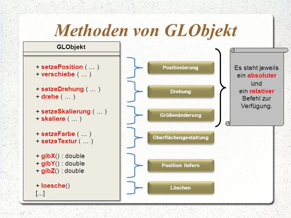 Methoden von GLObjekt + setzePosition ( … ) + verschiebe ( … ) + setzeDrehung ( … ) + drehe ( … ) + setzeSkalierung ( … ) + skaliere ( … ) + setzeFarbe ( … ) + setzeTextur ( … ) + gibX() : double + gibY() : double + gibZ() : double + loesche() [...] + setzePosition ( … ) + verschiebe ( … ) + setzeDrehung ( … ) + drehe ( … ) + setzeSkalierung ( … ) + skaliere ( … ) + setzeFarbe ( … ) + setzeTextur ( … ) + gibX() : double + gibY() : double + gibZ() : double + loesche() [...] GLObjekt Größenänderung Drehung Positionierung Oberflächengestaltung Position liefern Löschen Es steht jeweils ein absoluter u nd ein relativer Befehl zur Verfügung.