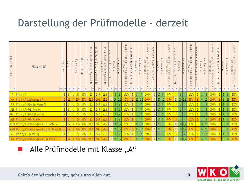 """Darstellung der Prüfmodelle - derzeit 10 Alle Prüfmodelle mit Klasse """"A"""""""