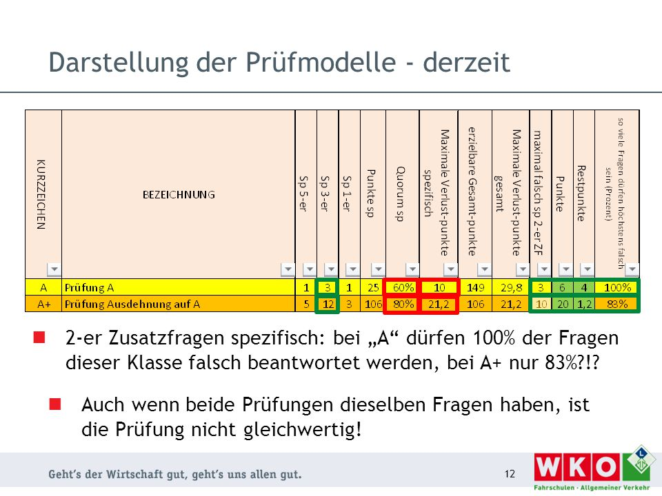 Darstellung der Prüfmodelle - derzeit 12 Auch wenn beide Prüfungen dieselben Fragen haben, ist die Prüfung nicht gleichwertig! 2-er Zusatzfragen spezi