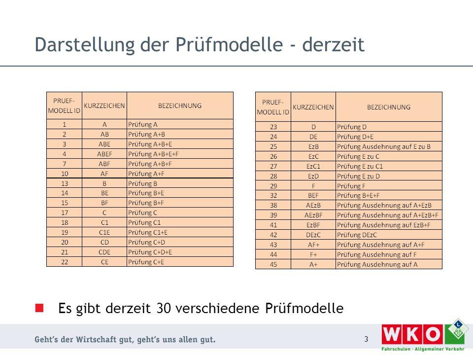 Darstellung der Prüfmodelle - derzeit Es gibt derzeit 30 verschiedene Prüfmodelle 3