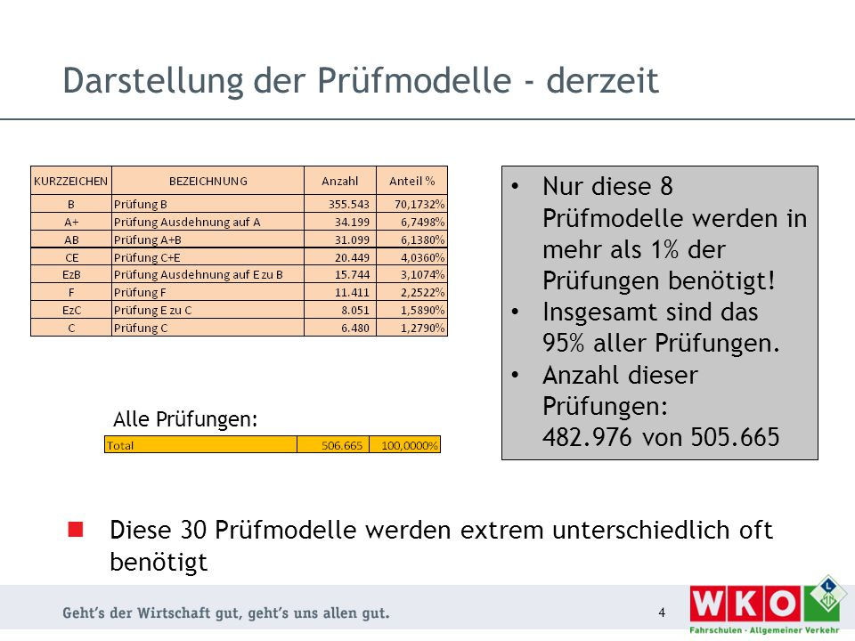 Darstellung der Prüfmodelle - derzeit Diese 30 Prüfmodelle werden extrem unterschiedlich oft benötigt 4 Nur diese 8 Prüfmodelle werden in mehr als 1% der Prüfungen benötigt.