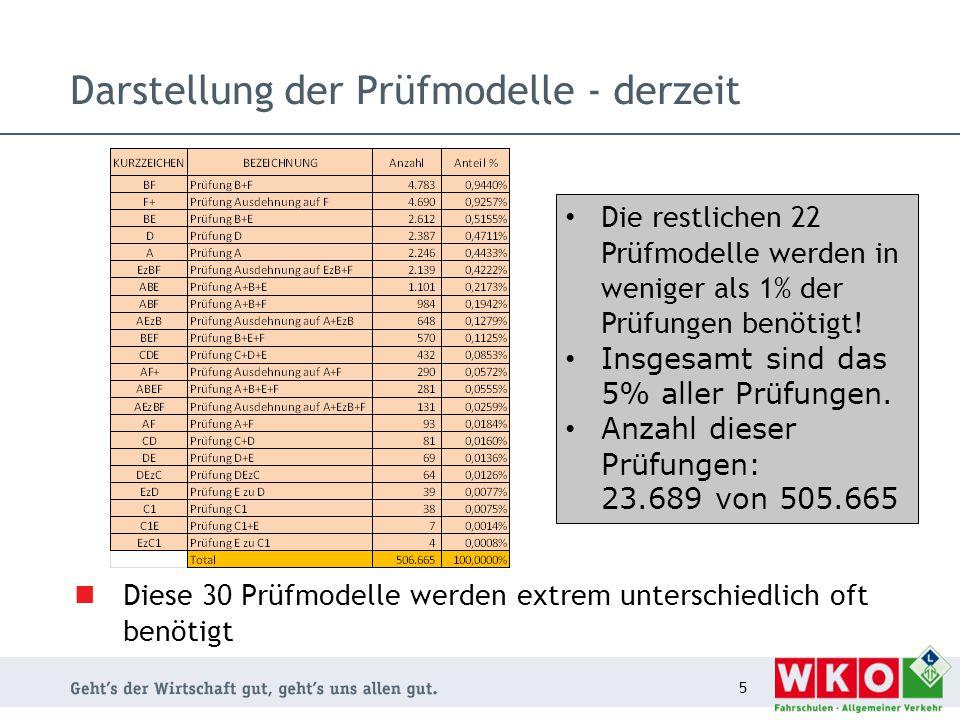 Darstellung der Prüfmodelle - derzeit Diese 30 Prüfmodelle werden extrem unterschiedlich oft benötigt 5 Die restlichen 22 Prüfmodelle werden in weniger als 1% der Prüfungen benötigt.