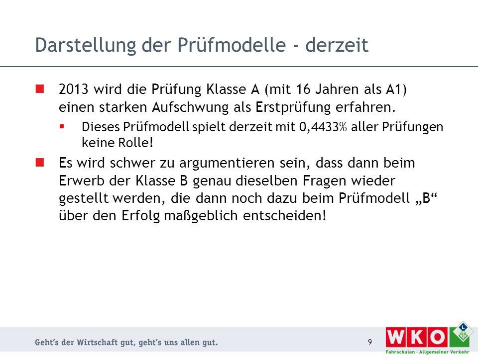 """Darstellung der Prüfmodelle - derzeit 10 Alle Prüfmodelle mit Klasse """"A"""