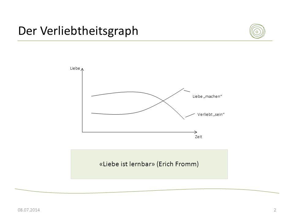 """Der Verliebtheitsgraph 08.07.20142 Liebe """"machen"""" Verliebt """"sein"""" Liebe Zeit «Liebe ist lernbar» (Erich Fromm)"""