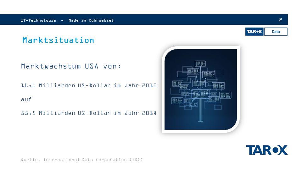 2 Marktsituation Marktwachstum USA von: 16,6 Milliarden US-Dollar im Jahr 2010 auf 55,5 Milliarden US-Dollar im Jahr 2014 IT-Technologie - Made im Ruhrgebiet Quelle: International Data Corporation (IDC)