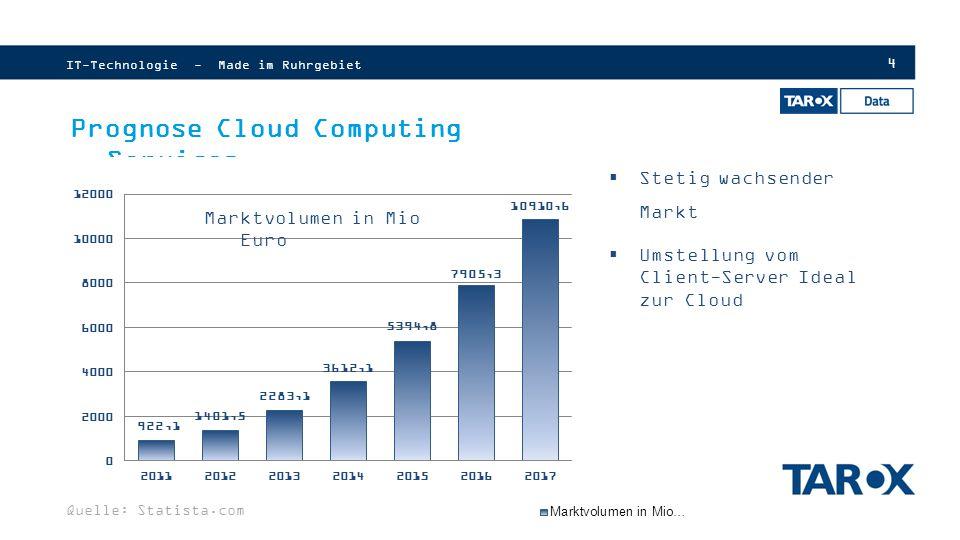 5 Gründe für den Einstieg in die TAROX Cloud Systemwiederherstellung: Die Aberdeen Group fand heraus, dass Unternehmen, die mit der Cloud arbeiten, Probleme durchschnittlich in 2,1 Stunden lösen können.