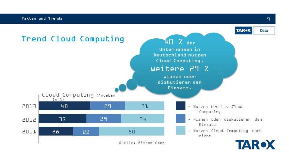 9 Fakten und Trends Trend Cloud Computing 40 % der Unternehmen in Deutschland nutzen Cloud Computing, weitere 29 % planen oder diskutieren den Einsatz.