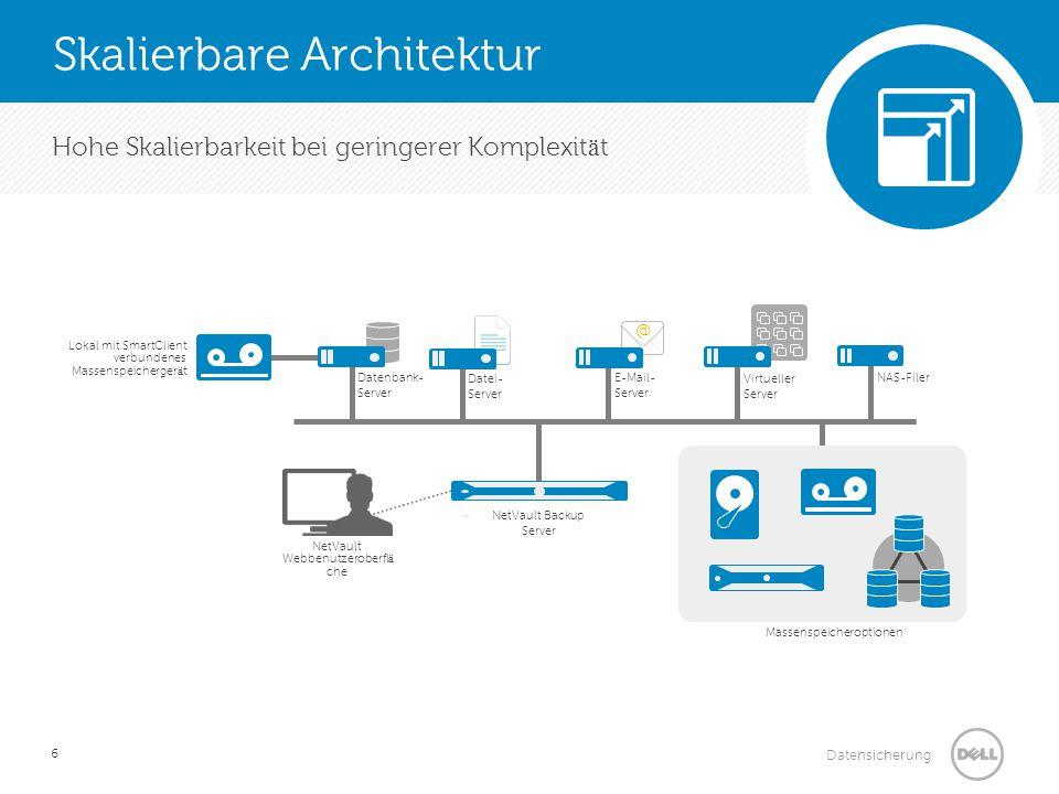 Datensicherung Drastische Verk ü rzung von Sicherungsfenstern und Verbesserung der Sicherungs-/Wiederherstellungsgeschwindigkeit Dell DR4100 NetVault Server Anwendungsserver WAN Dell DR4100 NetVault Client NetVault- orientierte, WAN- optimierte Replikation RDA Plug-in NetVault Backup 10 + DR Appliances Sicherungsraten von bis zu 20 TB pro Stunde Reduziert den Platzbedarf f ü r Sicherungsmassenspeicher um mehr als 90 Prozent Reduziert die Netzwerkauslastung um bis zu 95 Prozent Steuerungs- pfad
