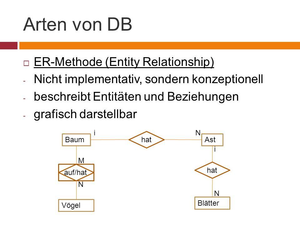 Arten von DB  ER-Methode (Entity Relationship) - Nicht implementativ, sondern konzeptionell - beschreibt Entitäten und Beziehungen - grafisch darstellbar BaumAst hat Blätter Vögel auf/hat iN i N N M