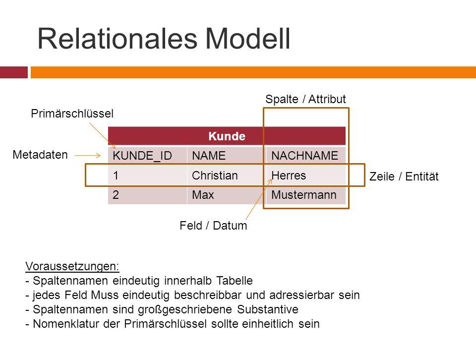 Relationales Modell Kunde KUNDE_IDNAMENACHNAME 1ChristianHerres 2MaxMustermann Primärschlüssel Zeile / Entität Spalte / Attribut Feld / Datum Metadaten Voraussetzungen: - Spaltennamen eindeutig innerhalb Tabelle - jedes Feld Muss eindeutig beschreibbar und adressierbar sein - Spaltennamen sind großgeschriebene Substantive - Nomenklatur der Primärschlüssel sollte einheitlich sein