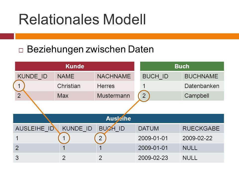 Relationales Modell  Beziehungen zwischen Daten Kunde KUNDE_IDNAMENACHNAME 1ChristianHerres 2MaxMustermann Buch BUCH_IDBUCHNAME 1Datenbanken 2Campbell Ausleihe AUSLEIHE_IDKUNDE_IDBUCH_IDDATUMRUECKGABE 1122009-01-012009-02-22 2112009-01-01NULL 3222009-02-23NULL