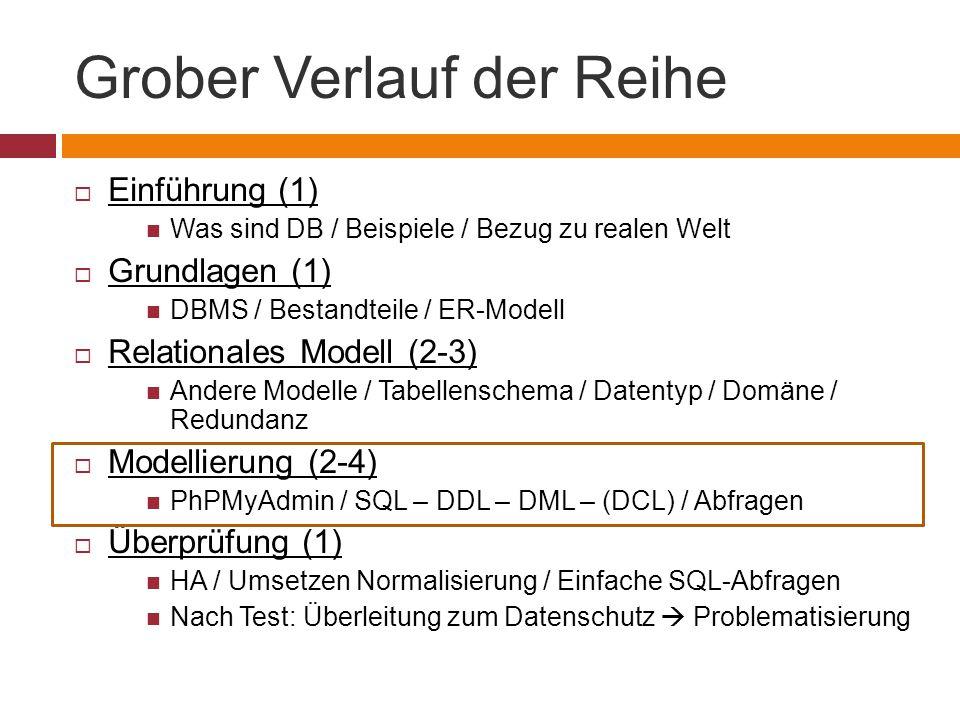 Grober Verlauf der Reihe  Einführung (1) Was sind DB / Beispiele / Bezug zu realen Welt  Grundlagen (1) DBMS / Bestandteile / ER-Modell  Relationales Modell (2-3) Andere Modelle / Tabellenschema / Datentyp / Domäne / Redundanz  Modellierung (2-4) PhPMyAdmin / SQL – DDL – DML – (DCL) / Abfragen  Überprüfung (1) HA / Umsetzen Normalisierung / Einfache SQL-Abfragen Nach Test: Überleitung zum Datenschutz  Problematisierung