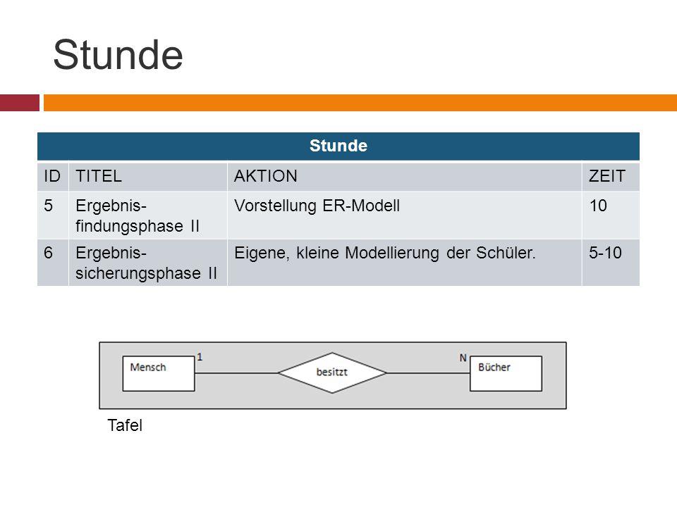 Stunde IDTITELAKTIONZEIT 5Ergebnis- findungsphase II Vorstellung ER-Modell10 6Ergebnis- sicherungsphase II Eigene, kleine Modellierung der Schüler.5-10 Tafel